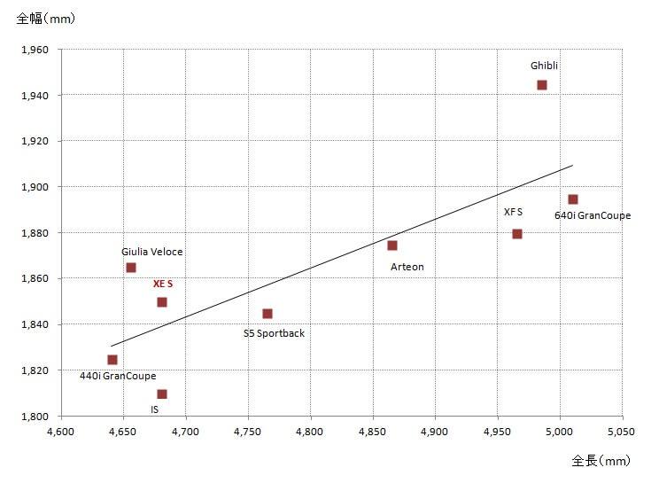 加速性能比較(0-100km/h 5秒台)