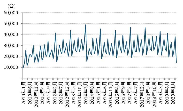4月の輸入車販売台数